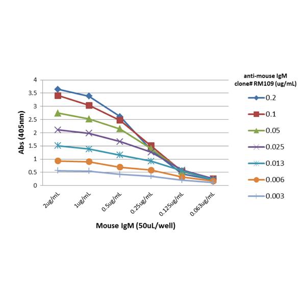 Anri-mouse-IgM-1