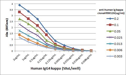 Anti Human Kappa Light Chain Rabbit Monoclonal Antibody