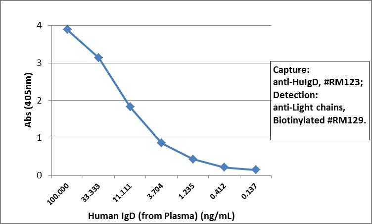 anti-Aggrecan IGD antibody | Mouse Aggrecan IGD Monoclonal ...