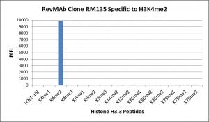 RM135