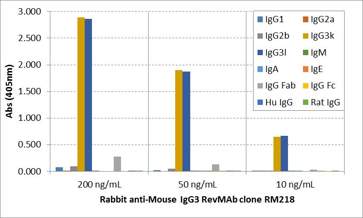 RM218_ELISA_multiple_Igs